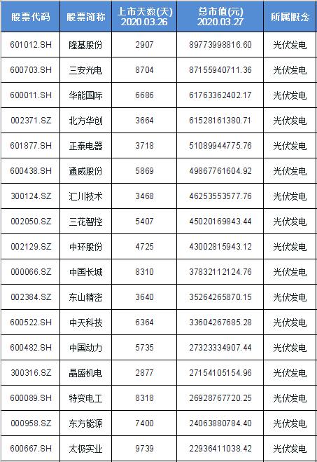 光伏发电概念股票名单一览及分析