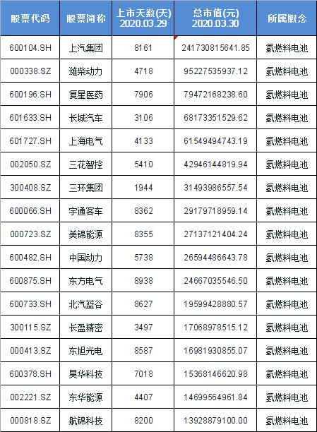 氢燃料电池概念股票名单一览及分析: