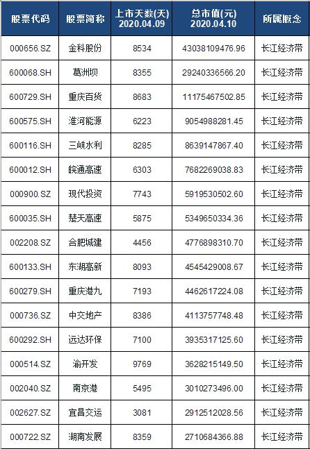 长江经济带龙头股排名