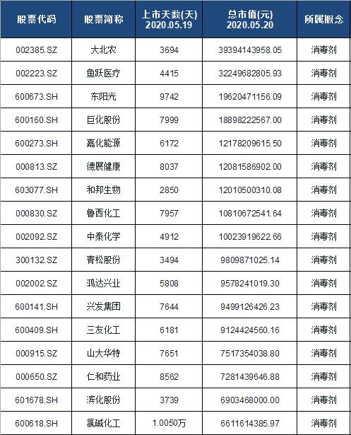 消毒剂概念股票名单一览及分析