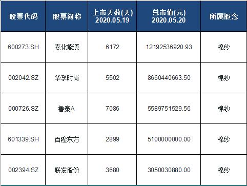 棉纱概念股票名单一览及分析