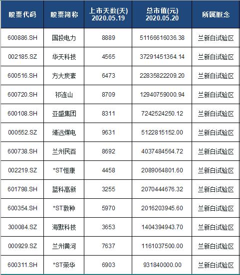 兰新白试验区概念股票名单一览及分析