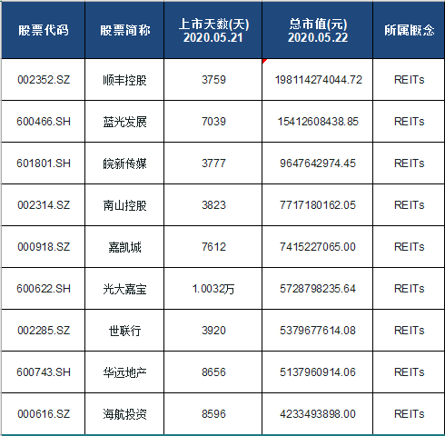 REITs概念股票名单一览及分析