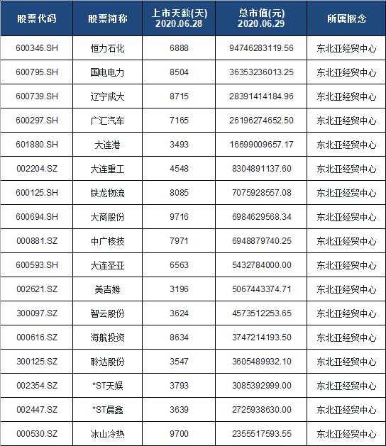 东北亚经贸中心龙头股排名