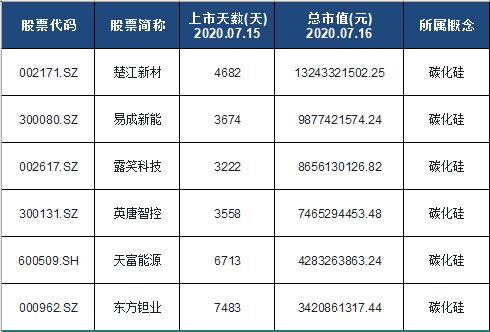 碳化硅龙头股排名