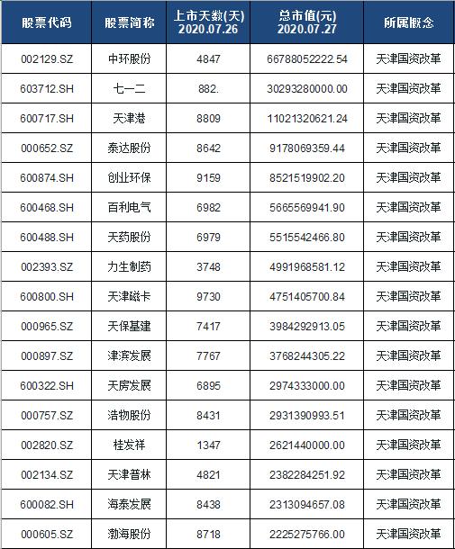 天津国资改革龙头股排名