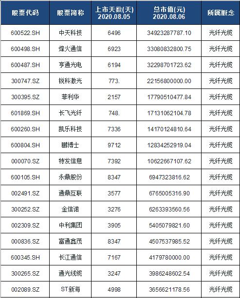 光纤光缆概念股票名单一览及分析