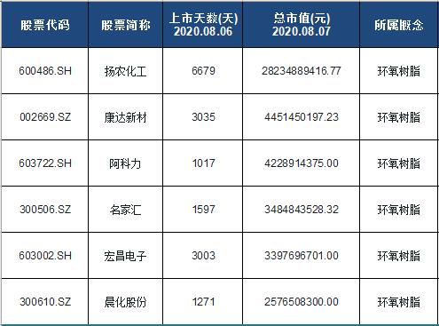 环氧树脂概念股票名单一览及分析