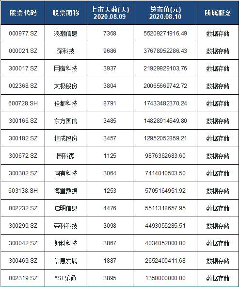 云存储概念股票名单一览及分析