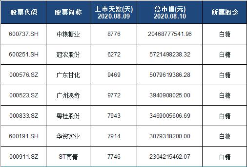 白糖概念股票名单一览及分析