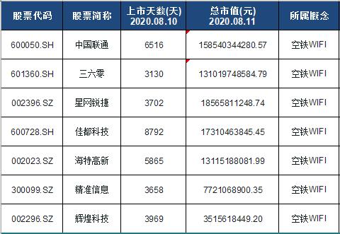 空铁WIFI概念股票名单一览及分析