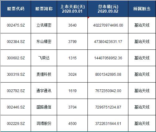 基站天线概念股票名单一览及分析