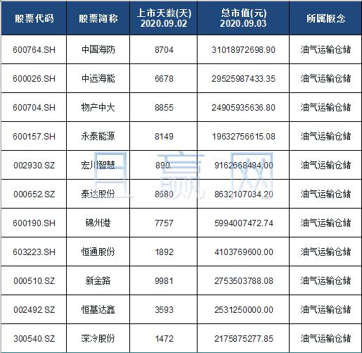 油气运输仓储概念股票名单一览及分析
