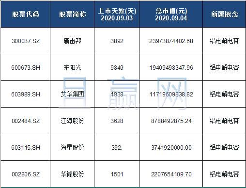 铝电解电容概念股票名单一览及分析