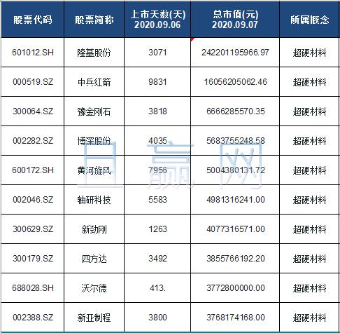 超硬材料概念股票名单一览及分析