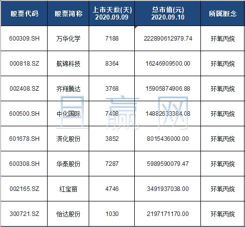 环氧丙烷概念股票名单一览及分析