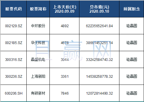 硅晶圆概念股票名单一览及分析