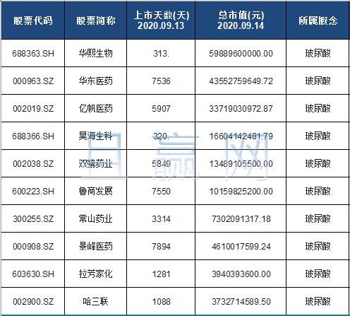 玻尿酸概念股票名单一览及分析