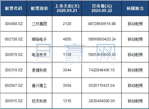 移动射频概念股票名单一览及分析