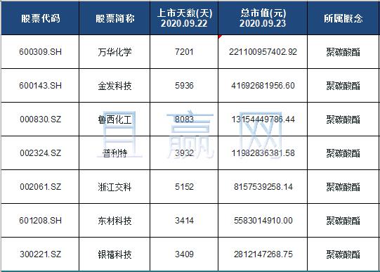 聚碳酸酯概念股票名单一览及分析
