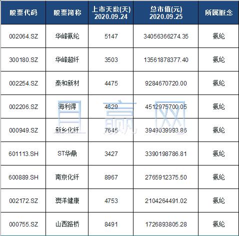 氨纶概念股票名单一览及分析