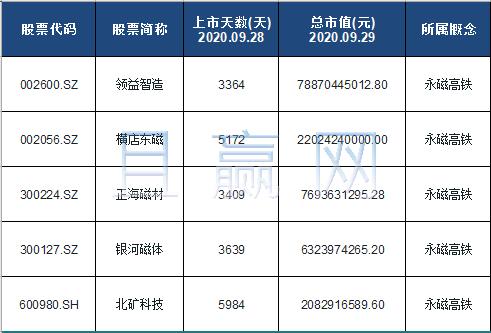 永磁高铁概念股票名单一览及分析