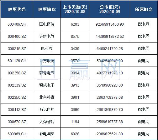 配电网概念股票名单一览及分析