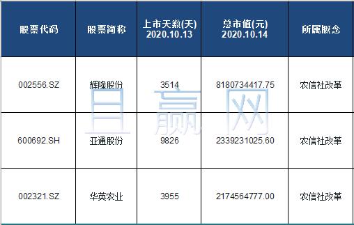 农信社改革概念股票名单一览及分析