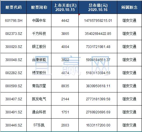 雄安交通概念股票名单一览及分析