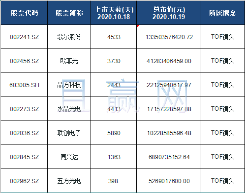 TOF镜头概念股票名单一览及分析