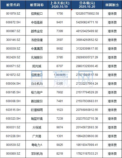 港珠澳概念股票名单一览及分析