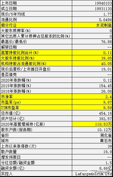 华新水泥(600801)近5年基本面数据