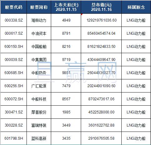 LNG动力船概念股票名单一览及分析