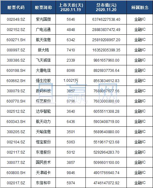 ic卡概念股票名单一览及分析