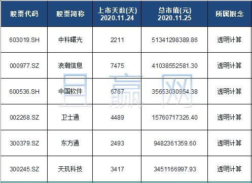 透明计算概念股票名单一览及分析