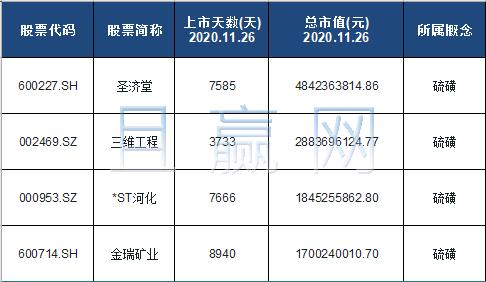 硫磺概念股票名单一览及分析