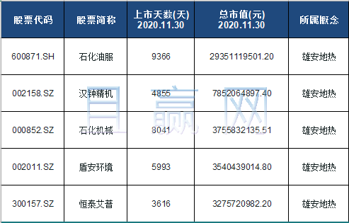 雄安地热概念股票名单一览及分析