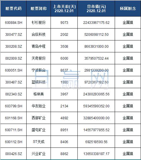 金属镍概念股票名单一览及分析