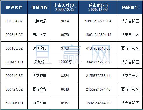 西安自贸区概念股票名单一览及分析