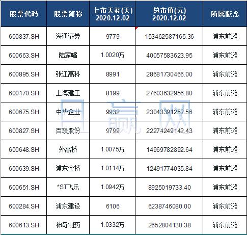 浦东前滩概念股票名单一览及分析