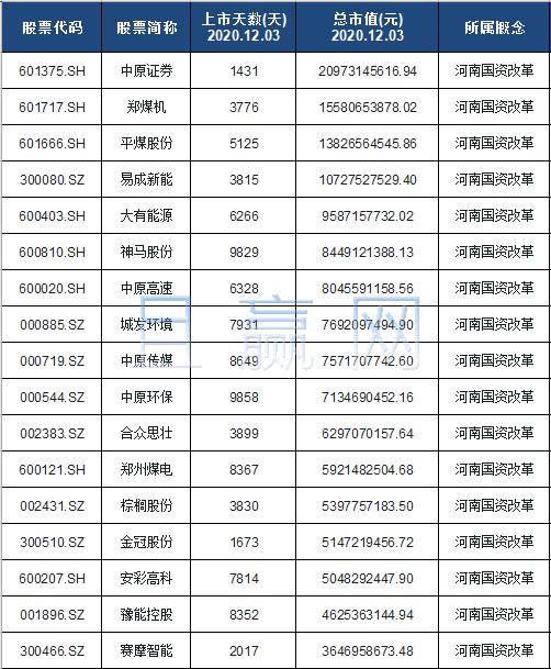 河南国资改革概念股票名单一览及分析
