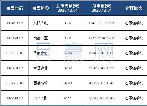 石墨烯手机概念股票名单一览及分析