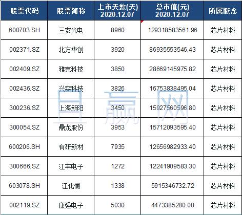 芯片材料概念股票名单一览及分析