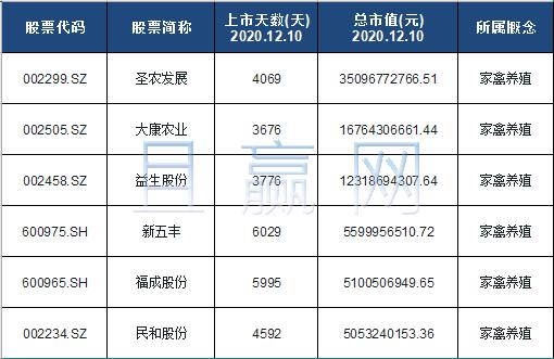 家禽养殖概念股票名单一览及分析