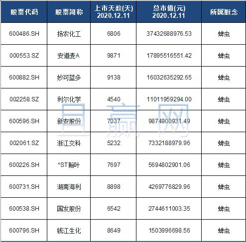 蜱虫概念股票名单一览及分析