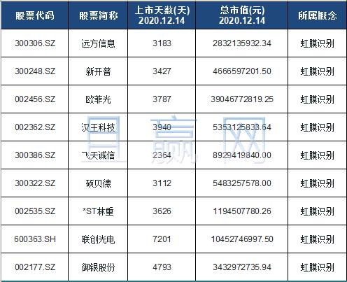 虹膜识别概念股票名单一览及分析