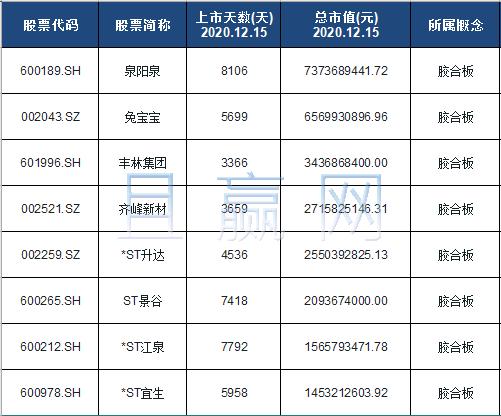 胶合板概念股票名单一览及分析