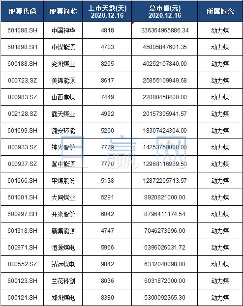 动力煤概念股票名单一览及分析