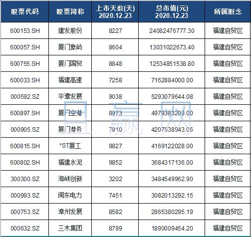 福建自贸区概念股票名单一览及分析