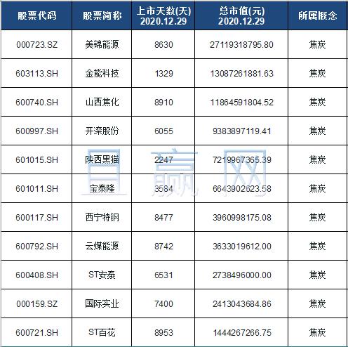 焦炭概念股票名单一览及分析